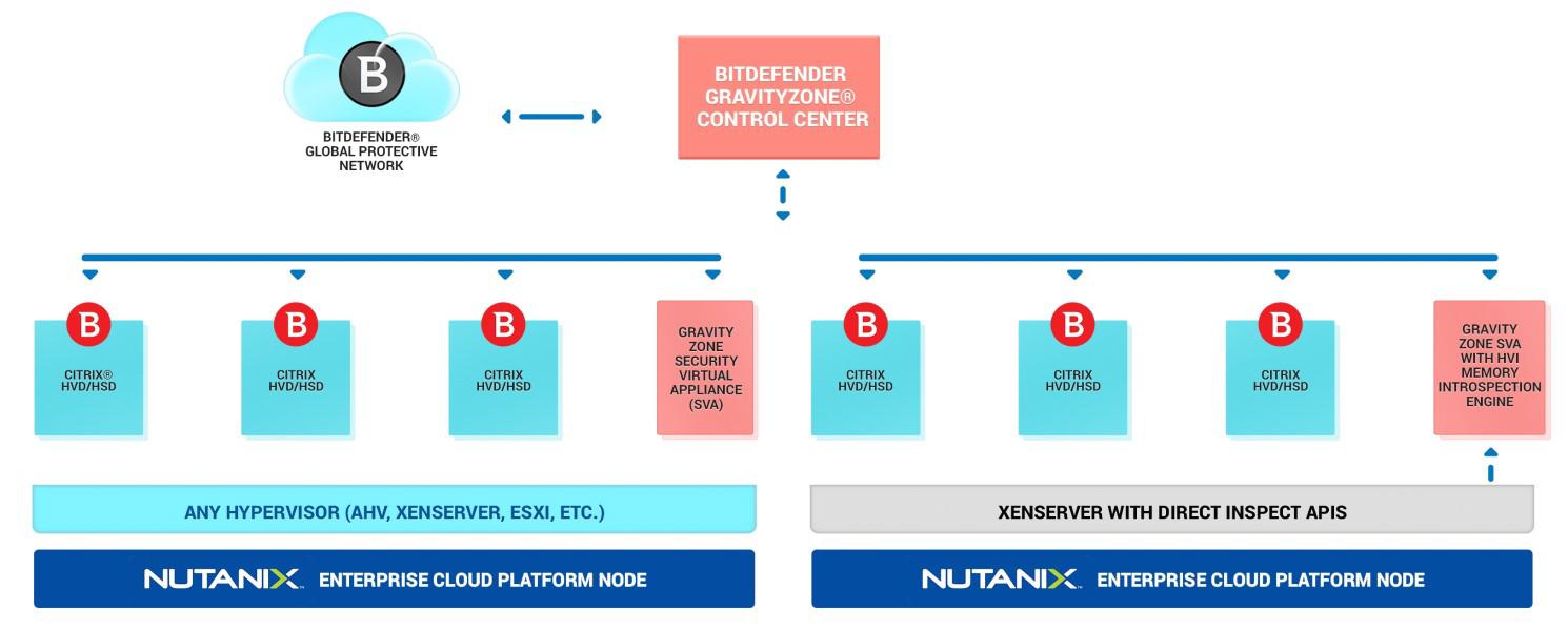 Citrix—Nutanix—Bitdefender VDI联合解决方案
