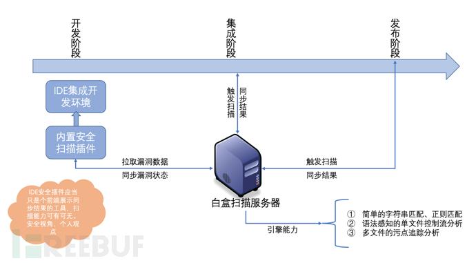 白盒系列之变量追踪引擎(一)