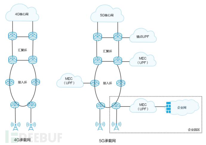 图1 4G核心网集中式部署和5G MEC的UPF分布式部署(来源:华为)