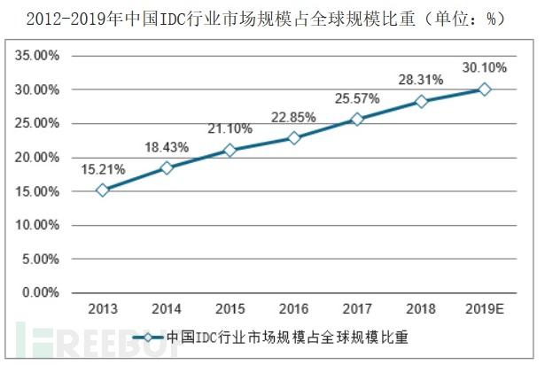 图3 中国IDC行业市场规模全球比重(来源:互联网).png