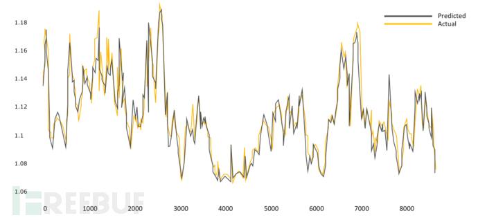 图6 该模型预测PUE的准确率为99.6%(来源:Google).png