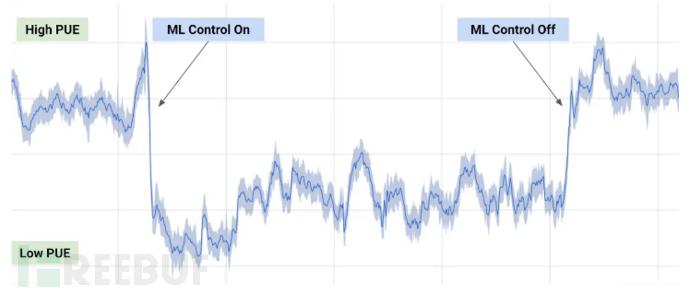 图7 使用ML控制前后能耗对比(来源:Google).png