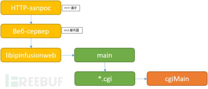 CVE-2018-10731:工业交换机漏洞分析