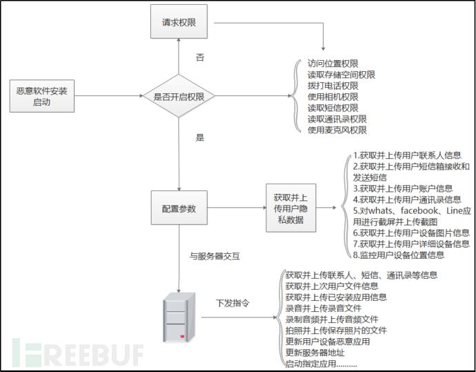 善恶资源网 :Wolf RAT利用间谍软件对泰国发起攻击插图(1)