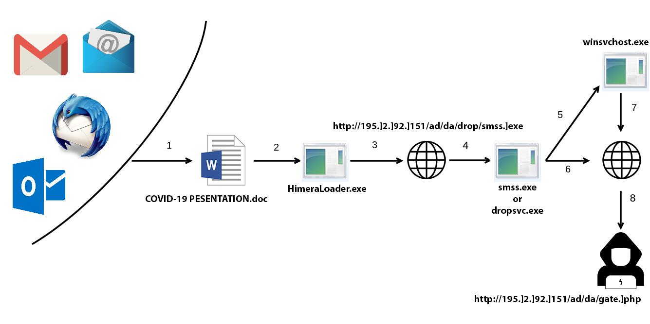 安全分析:Himera与AbSent-Loader利用COVID-19传播恶意软件