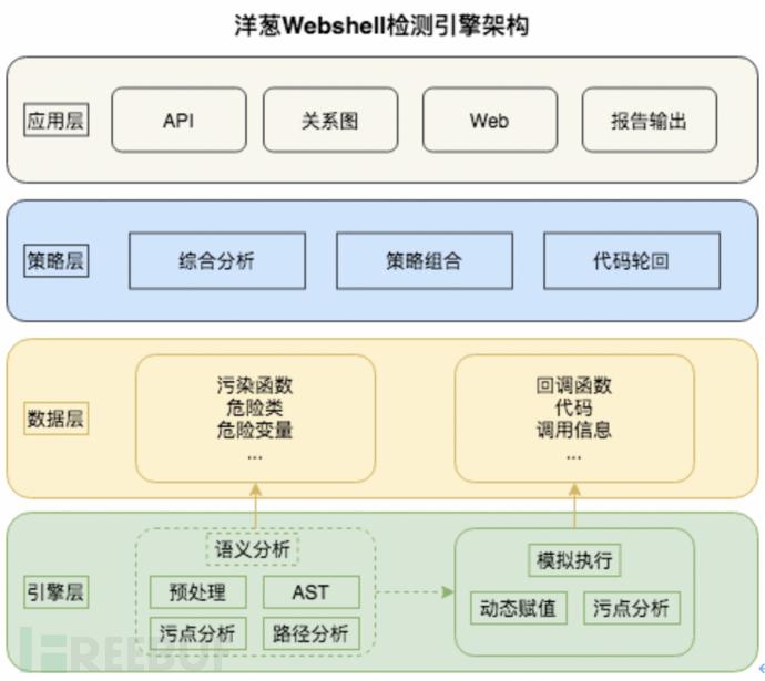 主机安全:洋葱Webshell检测实践与思考
