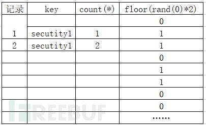 MySQL floor()报错原理分析