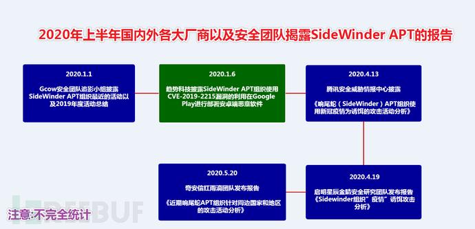 图片1-2020上半年各大厂商发布关于SideWinder APT组织的报告