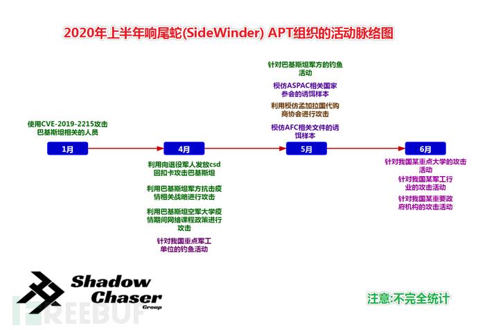 图片2-SideWinder APT组织2020上半年的活动时间轴