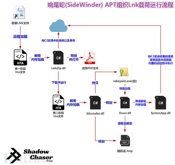 图片16-响尾蛇(SideWinder)APT组织lnk晶体的运行流程