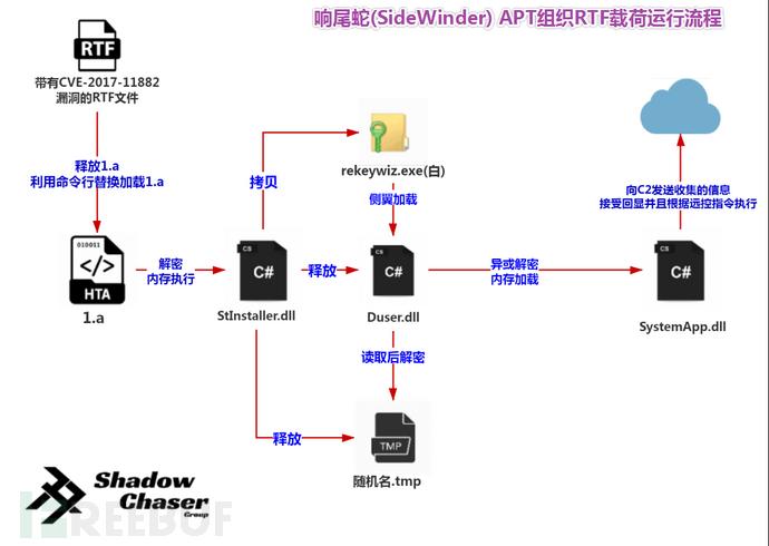 图片19-响尾蛇(SideWinder)APT组织RTF副本的运行流程