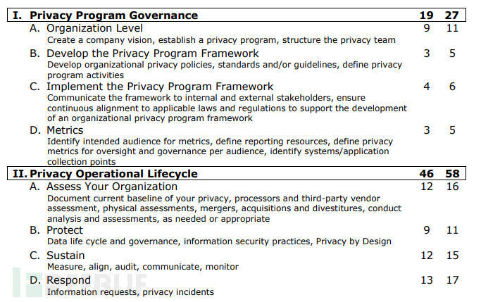 CIPM注册信息隐私管理师认证考试经验分享