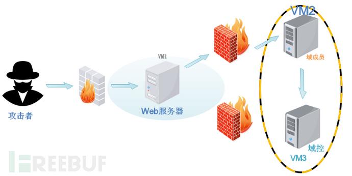 Metasploit和Cobaltstrike内网域渗透分析(实战总结)