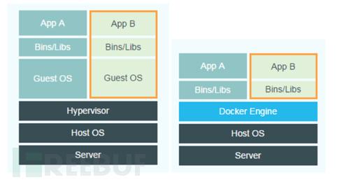 虚拟机与Docker的架构对比图:左为虚拟机架构、右为Docker架构