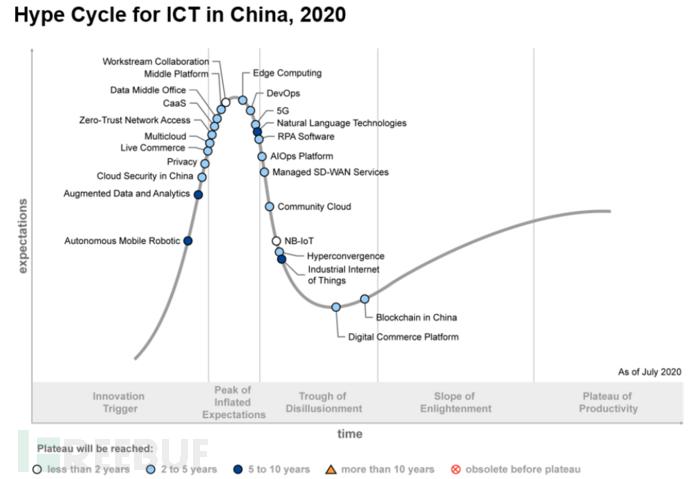 ICT技术成熟度曲线:零信任、数据安全、云原生安全的兴起