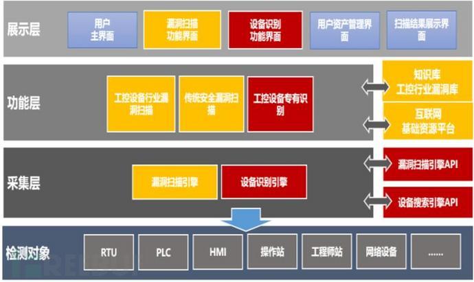 工业互联网渗透测试平台框架.jpg