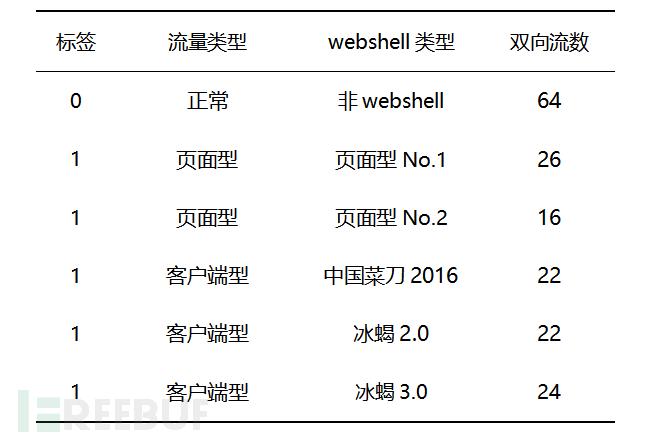 针对HTTPS加密流量的Webshell检测研究(冰蝎全系列有效)
