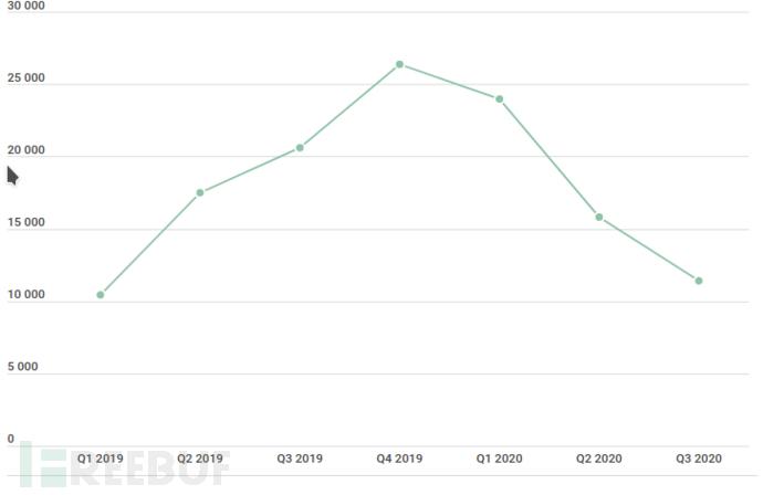2020年第三季度移动安全分析报告-极安网