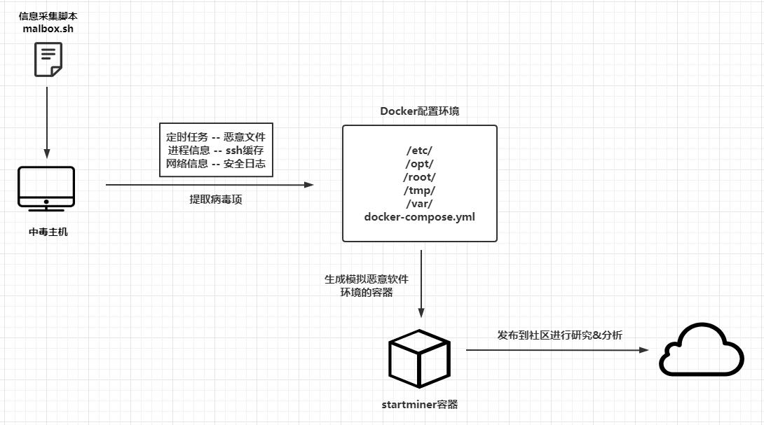 Docker化自动采集&模拟恶意软件环境插图