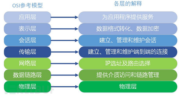 内网渗透之代理转发-极安网