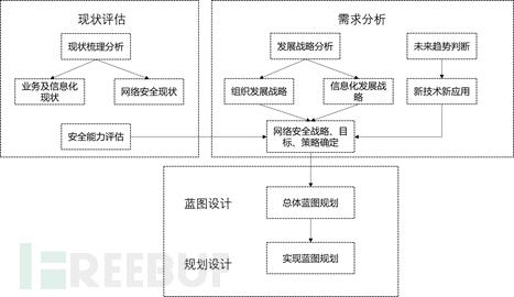 网络安全运营能力建设思路(四)