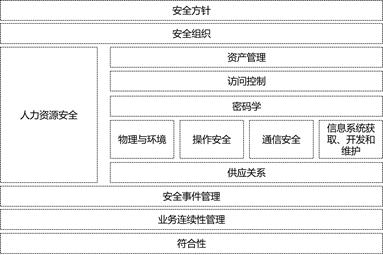 网络安全运营能力建设思路(四)1