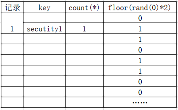 关于floor()报错注入,你真的懂了吗?