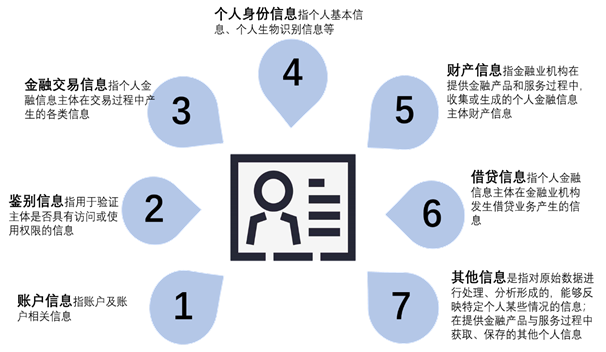 金融行业安全体系建设咨询实践4