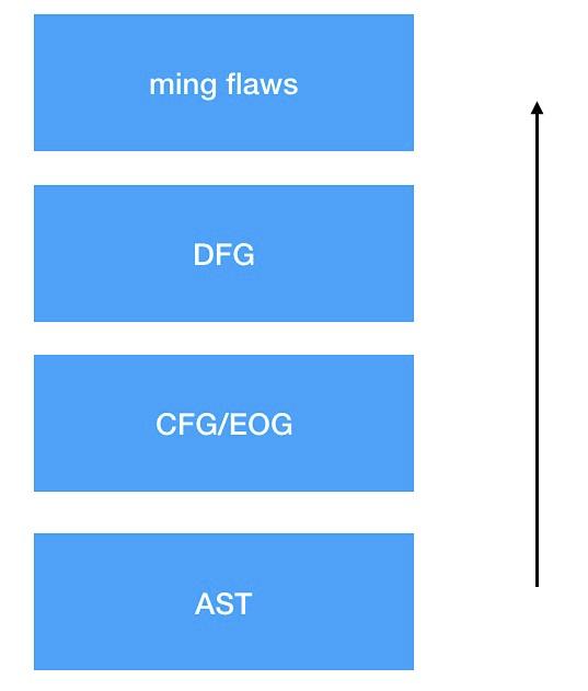 DevSecOps建设之白盒篇18