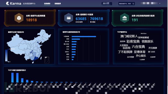 网络赌博支付洗钱产业链分析报告