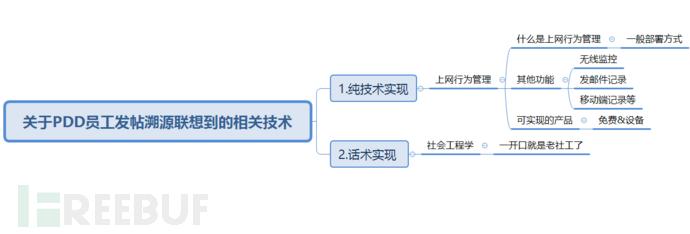 关于PDD员工发帖溯源联想到的相关技术与实现
