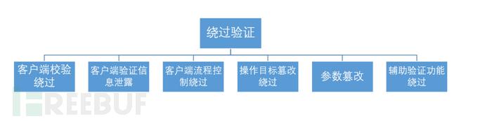 Js文件追踪到未授权访问