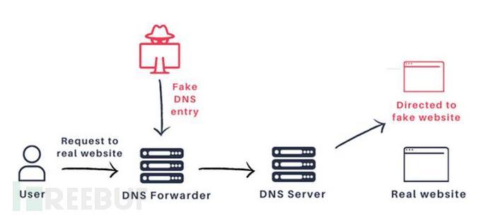 攻击者可利用DNSpooq漏洞劫持DNS,数百万设备受到影响
