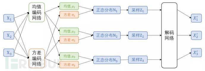 更适合文本分类的轻量级预训练模型