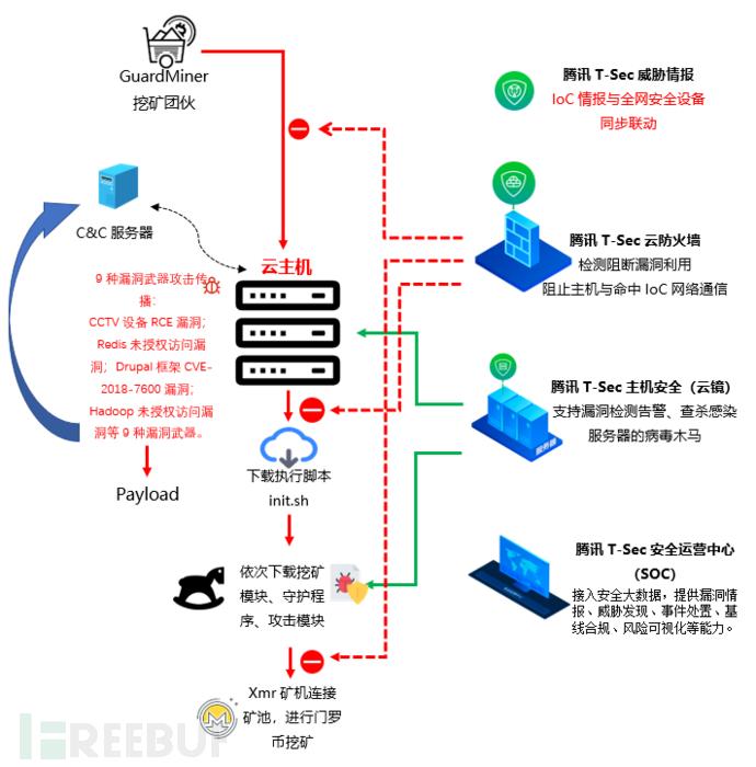 GuardMiner利用9种手法攻击传播,腾讯安全全面拦截