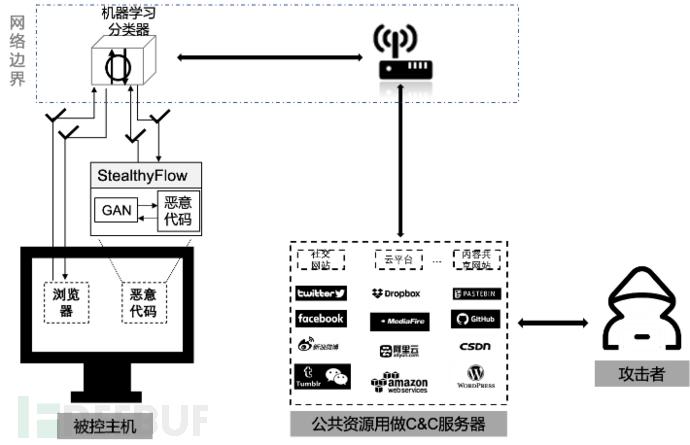 论文速递:StealthyFlow:一种对抗条件下恶意代码动态流量伪装框架