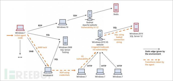 微软发布开源网络渗透模拟器CyberBattleSim