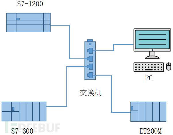 基于TIA Portal组态软件PROFINET通讯搭建