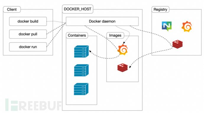 Docker系统架构及其主要组件