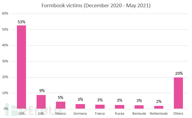 CPR-Formbook-victims-figure-1.png