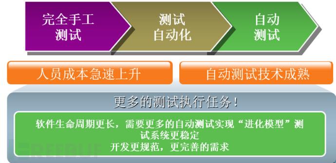 接口测试自动化实施过程