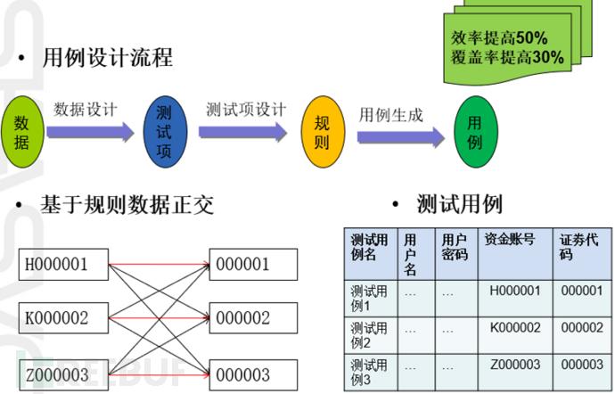 基于测试数据模板来设计测试用例