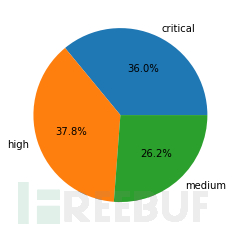 Attack severity distribution in May-July 2021: 26.2% medium, 37.8% high, 36.0% critical.