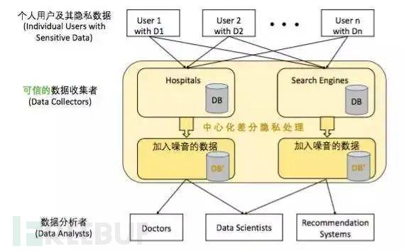 全面概述七类隐私计算技术:零知识证明、MPC 与同态加密等