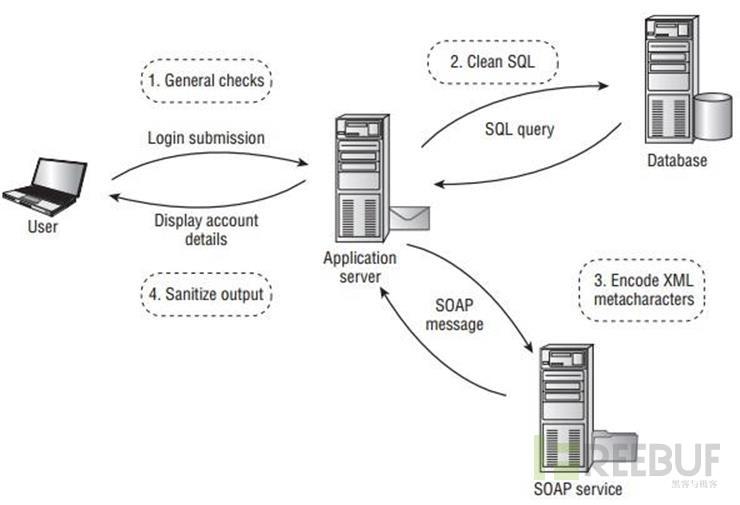 如何攻击WEB应用程序(连载一)